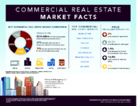 2017 Commercial Real Estate Market Facts Infographic